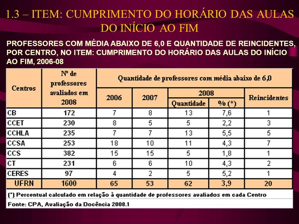 1.3 – ITEM: CUMPRIMENTO DO HORÁRIO DAS AULAS DO INÍCIO AO FIM PROFESSORES COM MÉDIA ABAIXO DE 6,0 E QUANTIDADE DE REINCIDENTES, POR CENTRO, NO ITEM: C