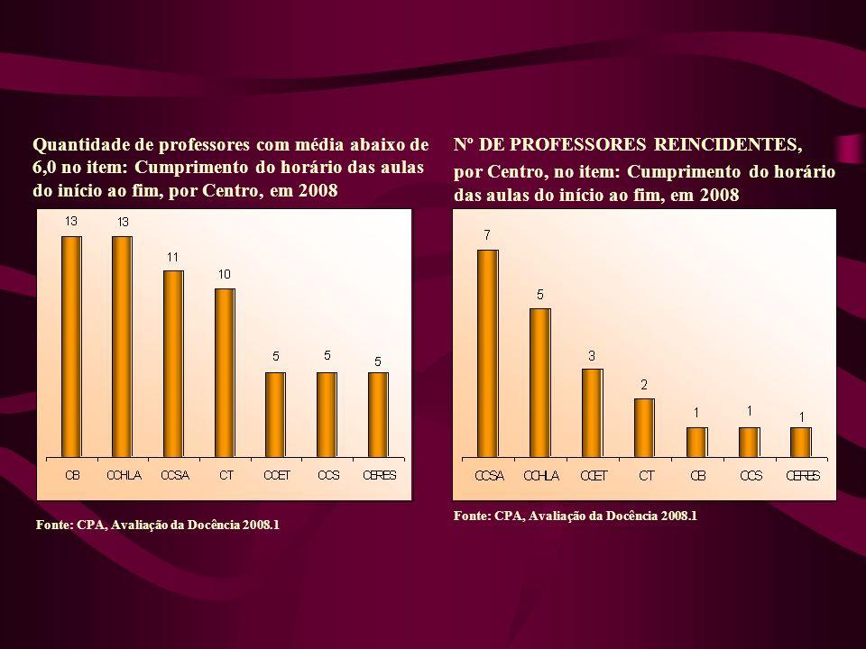 Quantidade de professores com média abaixo de 6,0 no item: Cumprimento do horário das aulas do início ao fim, por Centro, em 2008 Nº DE PROFESSORES REINCIDENTES, por Centro, no item: Cumprimento do horário das aulas do início ao fim, em 2008 Fonte: CPA, Avaliação da Docência 2008.1