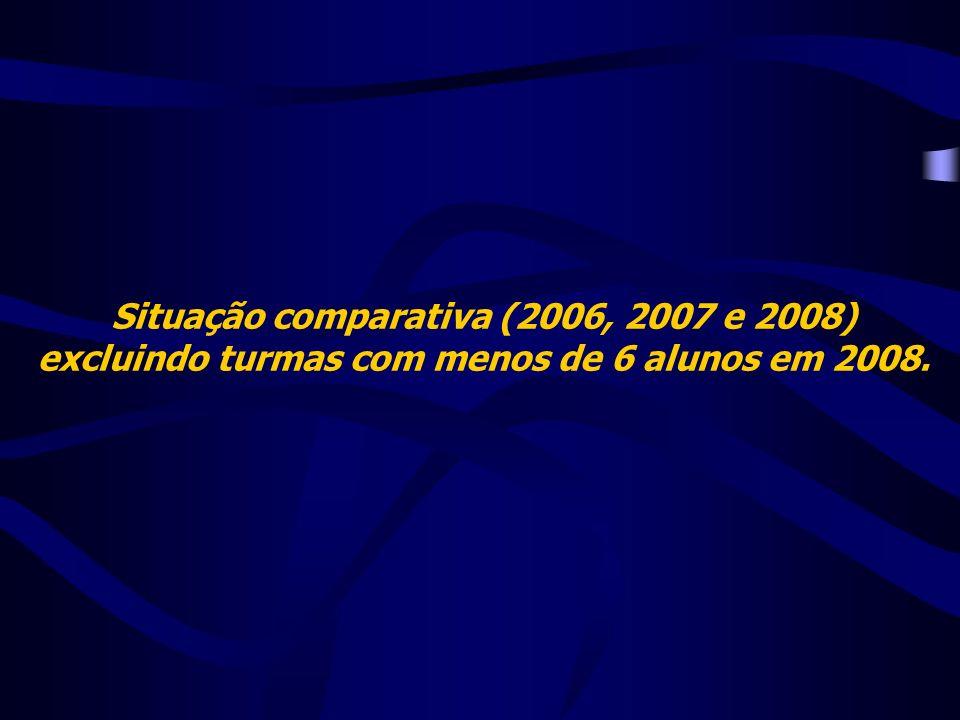 Situação comparativa (2006, 2007 e 2008) excluindo turmas com menos de 6 alunos em 2008.