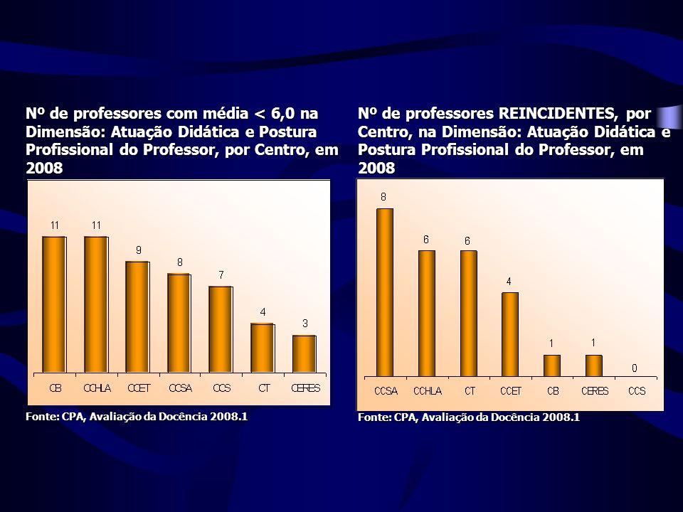 Nº de professores com média < 6,0 na Dimensão: Atuação Didática e Postura Profissional do Professor, por Centro, em 2008 Nº de professores REINCIDENTES, por Centro, na Dimensão: Atuação Didática e Postura Profissional do Professor, em 2008 Fonte: CPA, Avaliação da Docência 2008.1