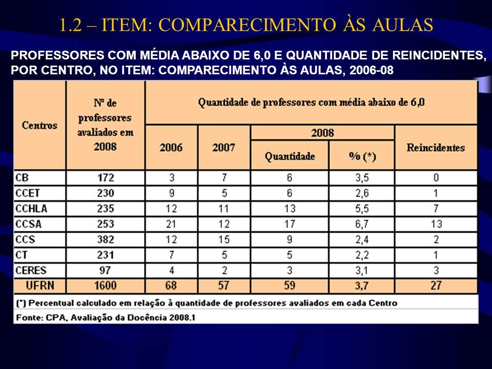 1.2 – ITEM: COMPARECIMENTO ÀS AULAS PROFESSORES COM MÉDIA ABAIXO DE 6,0 E QUANTIDADE DE REINCIDENTES, POR CENTRO, NO ITEM: COMPARECIMENTO ÀS AULAS, 20