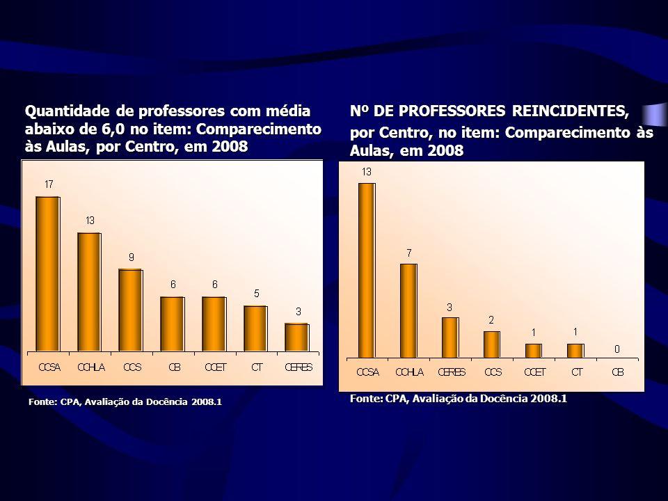 Quantidade de professores com média abaixo de 6,0 no item: Comparecimento às Aulas, por Centro, em 2008 Nº DE PROFESSORES REINCIDENTES, por Centro, no item: Comparecimento às Aulas, em 2008 Fonte: CPA, Avaliação da Docência 2008.1 Fonte: CPA, Avaliação da Docência 2008.1 Fonte: CPA, Avaliação da Docência 2008.1