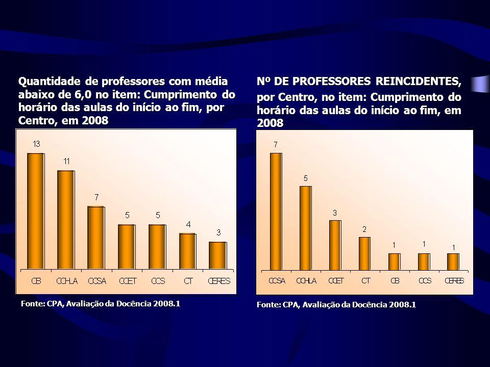 Quantidade de professores com média abaixo de 6,0 no item: Cumprimento do horário das aulas do início ao fim, por Centro, em 2008 Nº DE PROFESSORES REINCIDENTES, por Centro, no item: Cumprimento do horário das aulas do início ao fim, em 2008 Fonte: CPA, Avaliação da Docência 2008.1 Fonte: CPA, Avaliação da Docência 2008.1 Fonte: CPA, Avaliação da Docência 2008.1