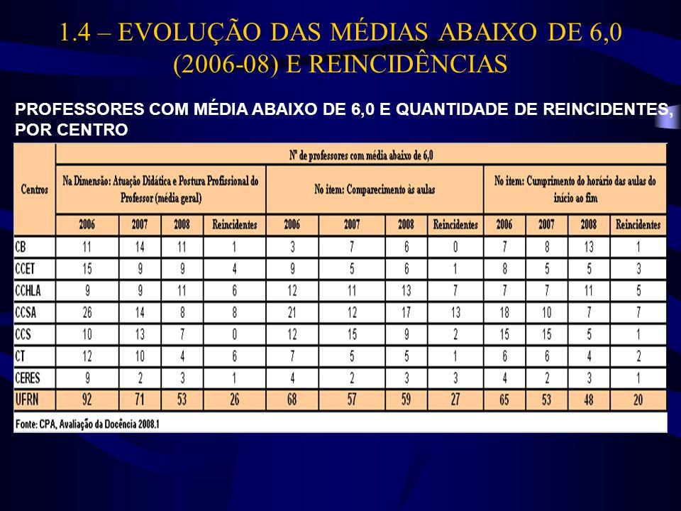1.4 – EVOLUÇÃO DAS MÉDIAS ABAIXO DE 6,0 (2006-08) E REINCIDÊNCIAS PROFESSORES COM MÉDIA ABAIXO DE 6,0 E QUANTIDADE DE REINCIDENTES, POR CENTRO
