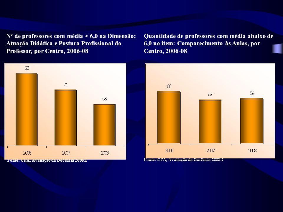 Nº de professores com média < 6,0 na Dimensão: Atuação Didática e Postura Profissional do Professor, por Centro, 2006-08 Quantidade de professores com