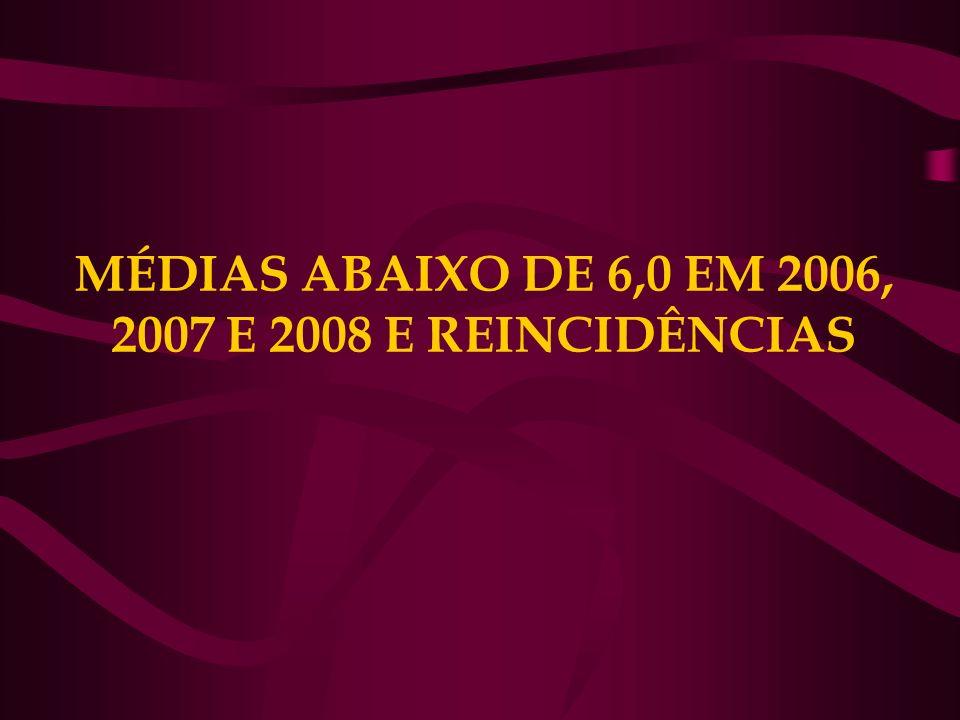 MÉDIAS ABAIXO DE 6,0 EM 2006, 2007 E 2008 E REINCIDÊNCIAS