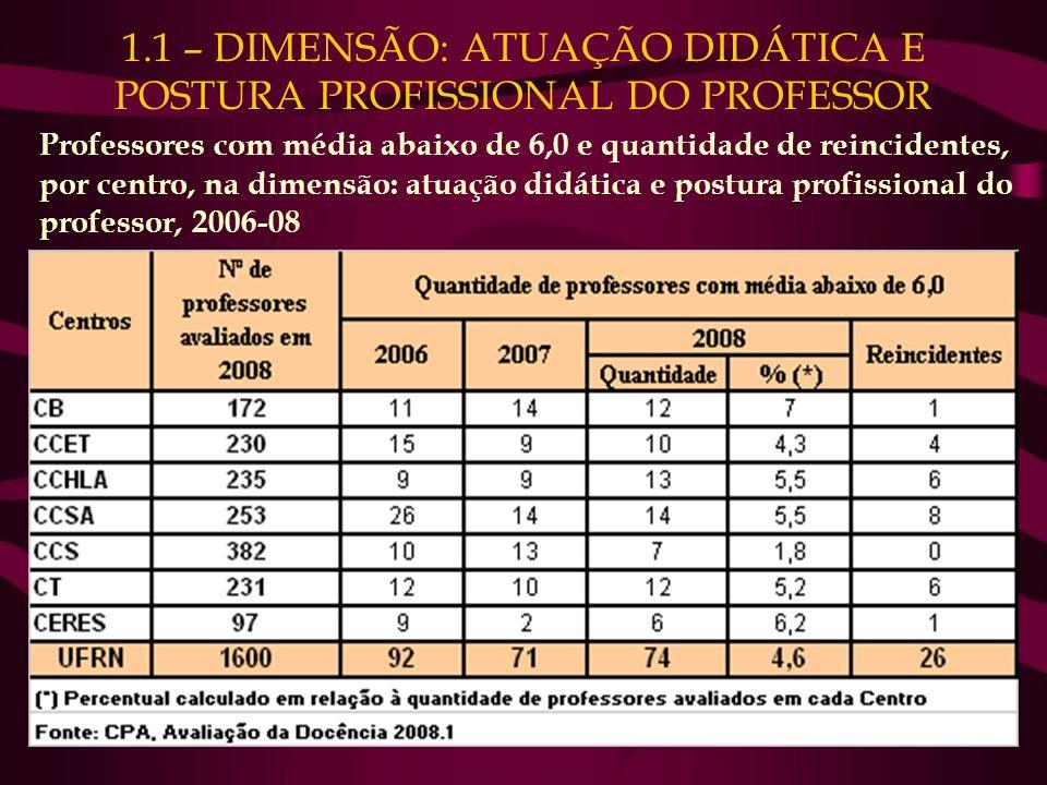 1.1 – DIMENSÃO: ATUAÇÃO DIDÁTICA E POSTURA PROFISSIONAL DO PROFESSOR Professores com média abaixo de 6,0 e quantidade de reincidentes, por centro, na dimensão: atuação didática e postura profissional do professor, 2006-08