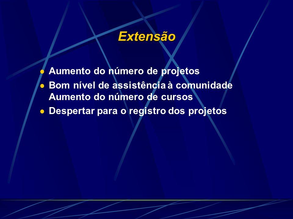 Extensão Aumento do número de projetos Bom nível de assistência à comunidade Aumento do número de cursos Despertar para o registro dos projetos