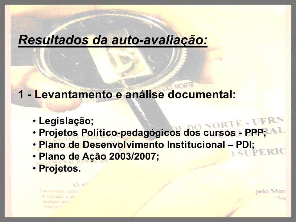Resultados da auto-avaliação: 1 - Levantamento e análise documental: Legislação; Projetos Político-pedagógicos dos cursos - PPP; Plano de Desenvolvime