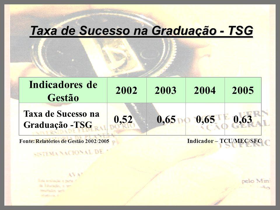 Taxa de Sucesso na Graduação - TSG Indicadores de Gestão 2002200320042005 Taxa de Sucesso na Graduação -TSG 0,52 0,65 0,63 Indicador – TCU/MEC/SFC Fon