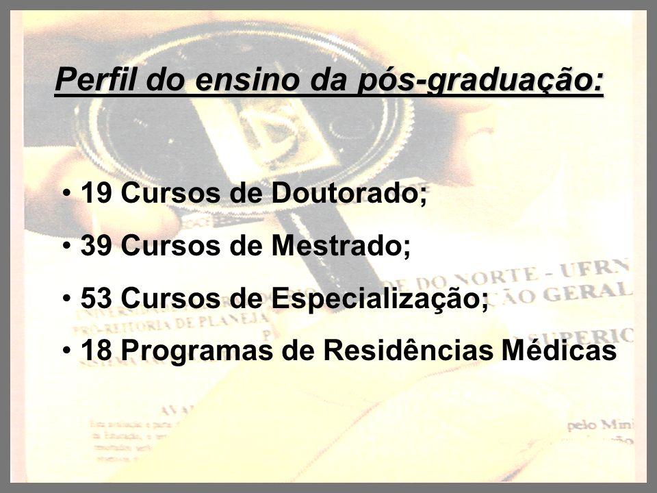 Perfil do ensino da pós-graduação: 19 Cursos de Doutorado; 39 Cursos de Mestrado; 53 Cursos de Especialização; 18 Programas de Residências Médicas