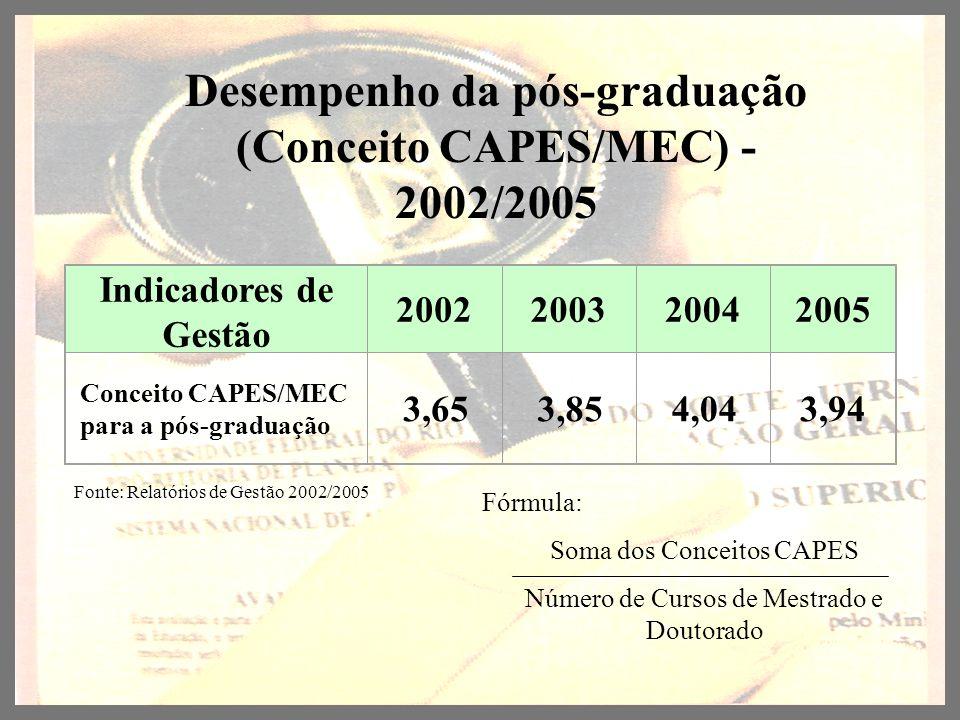 Desempenho da pós-graduação (Conceito CAPES/MEC) - 2002/2005 Fonte: Relatórios de Gestão 2002/2005 Indicadores de Gestão 2002200320042005 Conceito CAP