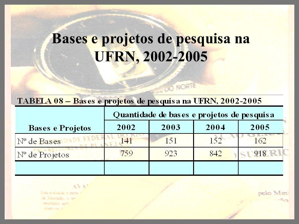Bases e projetos de pesquisa na UFRN, 2002-2005