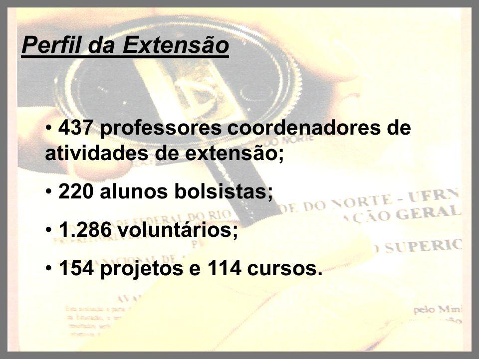 Perfil da Extensão 437 professores coordenadores de atividades de extensão; 220 alunos bolsistas; 1.286 voluntários; 154 projetos e 114 cursos.