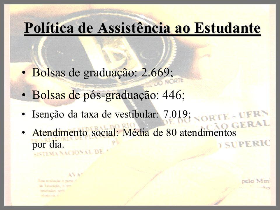 Política de Assistência ao Estudante Bolsas de graduação: 2.669; Bolsas de pós-graduação: 446; Isenção da taxa de vestibular: 7.019; Atendimento socia