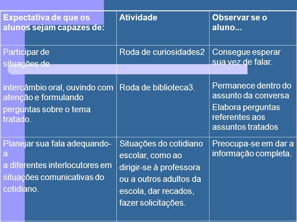 Expectativa de que os alunos sejam capazes de: AtividadeObservar se o aluno... Participar de situações de intercâmbio oral, ouvindo com atenção e form