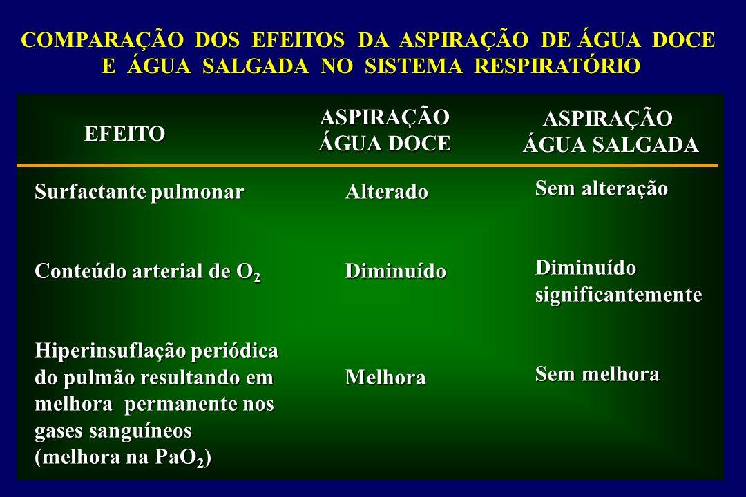 COMPARAÇÃO DOS EFEITOS DA ASPIRAÇÃO DE ÁGUA DOCE E ÁGUA SALGADA NO SISTEMA RESPIRATÓRIO EFEITO ASPIRAÇÃO ÁGUA DOCE ASPIRAÇÃO ÁGUA SALGADA Surfactante