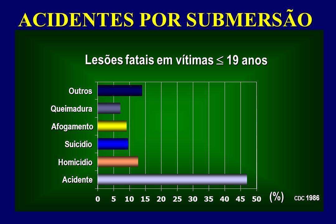05101520253035404550 Acidente Homicídio Suicídio Afogamento Queimadura Outros Lesões fatais em vítimas 19 anos CDC 1986 (%) ACIDENTES POR SUBMERSÃO