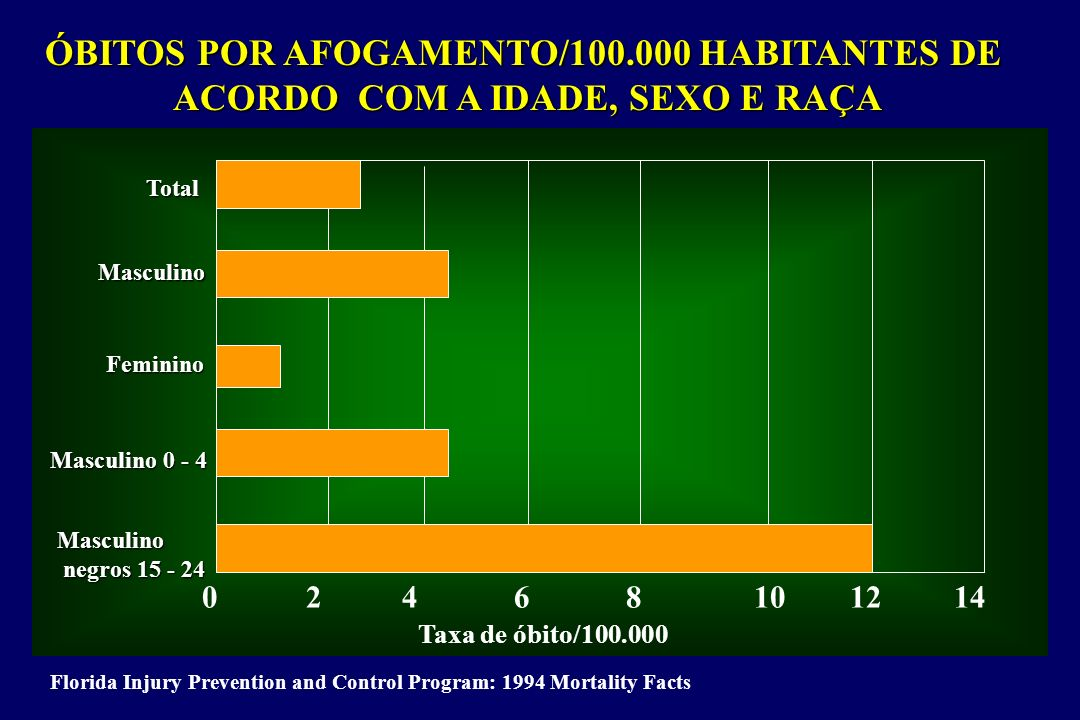 0 2 4 6 8 10 12 14 ÓBITOS POR AFOGAMENTO/100.000 HABITANTES DE ACORDO COM A IDADE, SEXO E RAÇA Florida Injury Prevention and Control Program: 1994 Mor