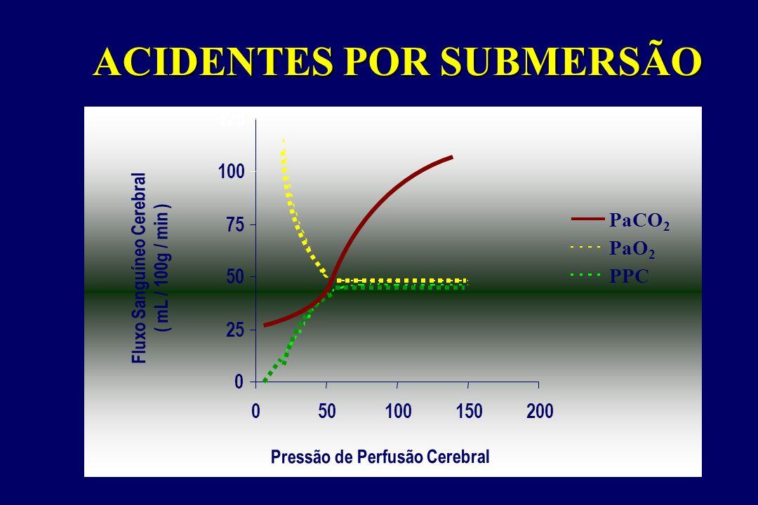 0 25 50 75 100 125 050100150200 PaCO 2 PaO 2 PPC Pressão de Perfusão Cerebral Fluxo Sanguíneo Cerebral ( mL / 100g / min ) ACIDENTES POR SUBMERSÃO