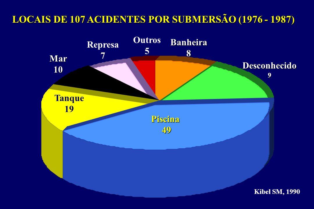Piscina49 Desconhecido9 Tanque 19 Mar10 Represa 7 Outros 5 Banheira8 LOCAIS DE 107 ACIDENTES POR SUBMERSÃO (1976 - 1987) Kibel SM, 1990