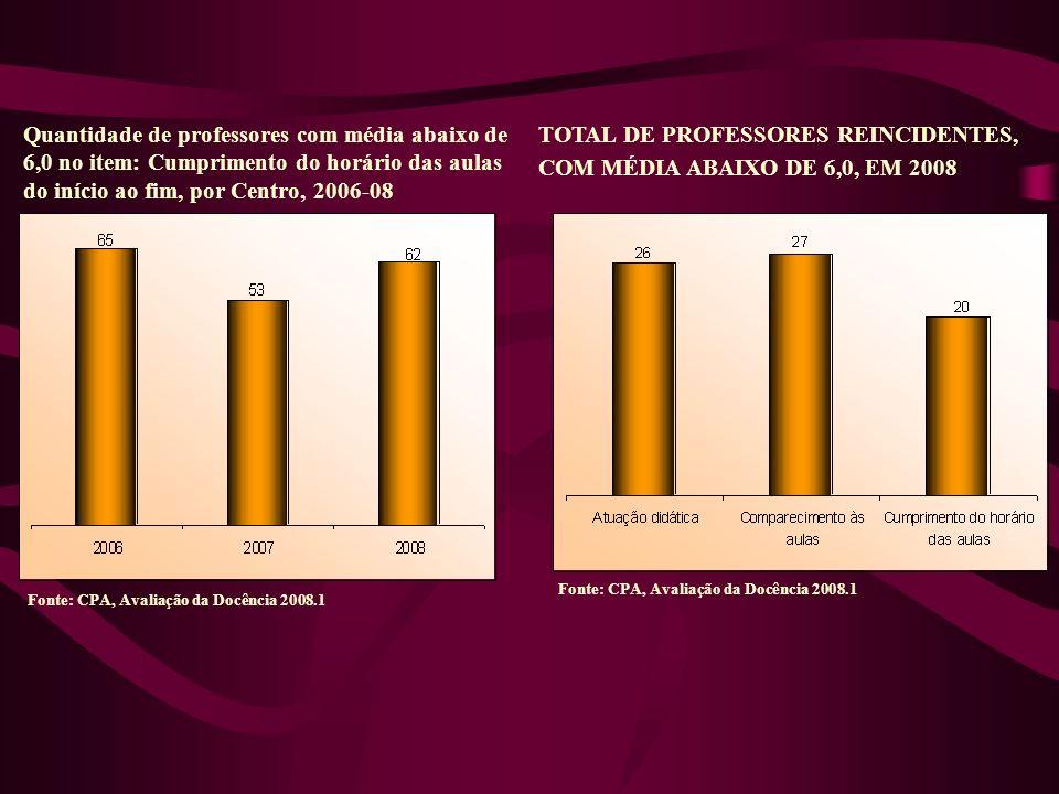 Quantidade de professores com média abaixo de 6,0 no item: Cumprimento do horário das aulas do início ao fim, por Centro, 2006-08 TOTAL DE PROFESSORES REINCIDENTES, COM MÉDIA ABAIXO DE 6,0, EM 2008 Fonte: CPA, Avaliação da Docência 2008.1