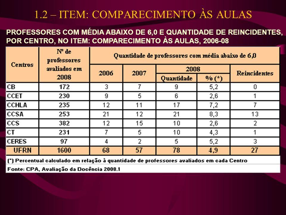 1.2 – ITEM: COMPARECIMENTO ÀS AULAS PROFESSORES COM MÉDIA ABAIXO DE 6,0 E QUANTIDADE DE REINCIDENTES, POR CENTRO, NO ITEM: COMPARECIMENTO ÀS AULAS, 2006-08