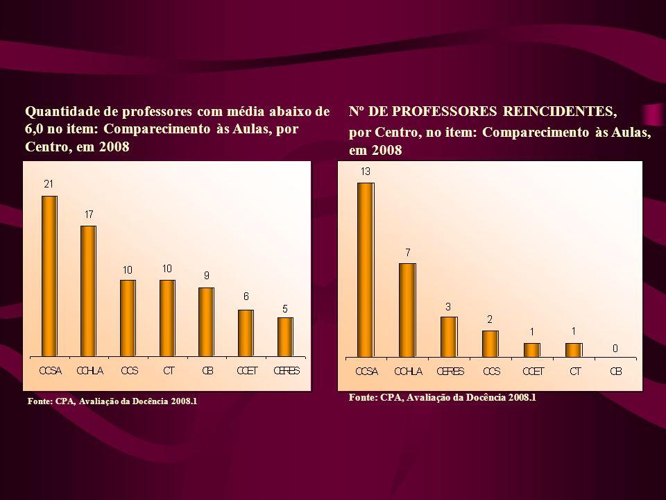 Quantidade de professores com média abaixo de 6,0 no item: Comparecimento às Aulas, por Centro, em 2008 Nº DE PROFESSORES REINCIDENTES, por Centro, no item: Comparecimento às Aulas, em 2008 Fonte: CPA, Avaliação da Docência 2008.1