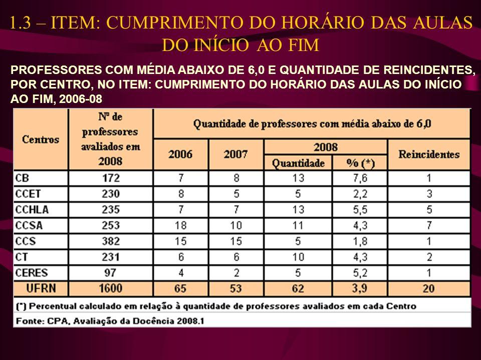 1.3 – ITEM: CUMPRIMENTO DO HORÁRIO DAS AULAS DO INÍCIO AO FIM PROFESSORES COM MÉDIA ABAIXO DE 6,0 E QUANTIDADE DE REINCIDENTES, POR CENTRO, NO ITEM: CUMPRIMENTO DO HORÁRIO DAS AULAS DO INÍCIO AO FIM, 2006-08