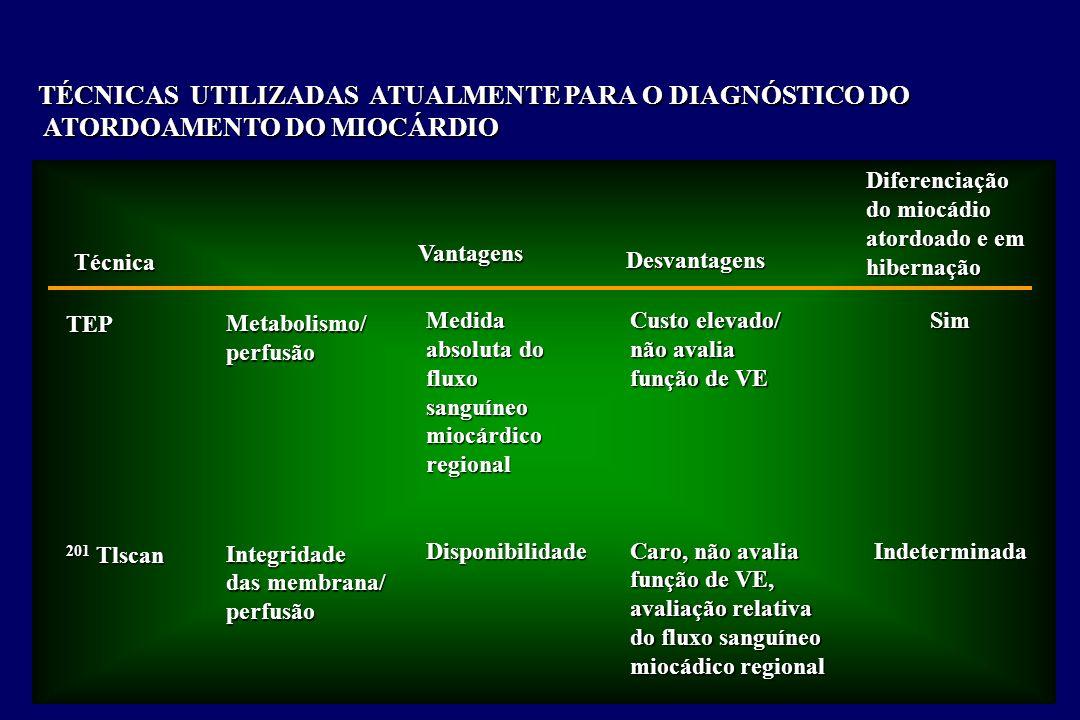 TÉCNICAS UTILIZADAS ATUALMENTE PARA O DIAGNÓSTICO DO ATORDOAMENTO DO MIOCÁRDIO ATORDOAMENTO DO MIOCÁRDIO Técnica Vantagens Desvantagens Diferenciação do miocádio atordoado e em hibernação TEP 201 Tlscan Metabolismo/perfusãoIntegridade das membrana/ perfusão Medida absoluta do fluxosanguíneomiocárdicoregionalDisponibilidade Custo elevado/ não avalia função de VE Caro, não avalia função de VE, avaliação relativa do fluxo sanguíneo miocádico regional SimIndeterminada