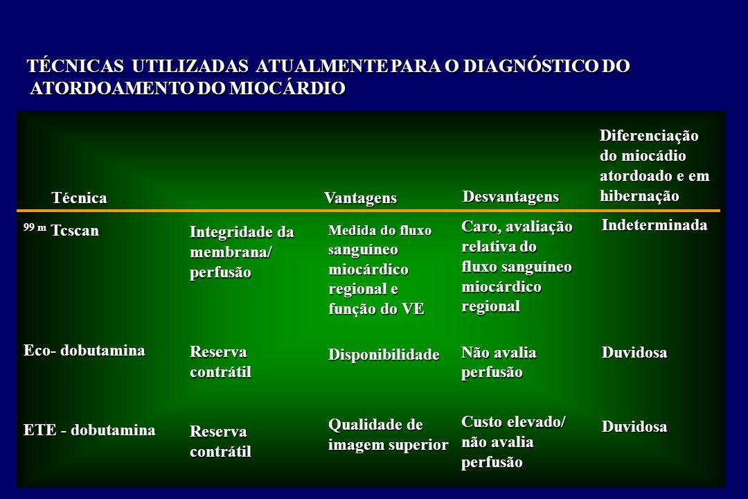 Integridade da membrana/perfusãoReservacontrátilReservacontrátil TÉCNICAS UTILIZADAS ATUALMENTE PARA O DIAGNÓSTICO DO ATORDOAMENTO DO MIOCÁRDIO ATORDOAMENTO DO MIOCÁRDIO TécnicaVantagens Desvantagens Medida do fluxo s anguíneo miocárdico regional e função do VE Disponibilidade Qualidade de imagem superior 99 m Tcscan Eco- dobutamina ETE - dobutamina Caro, avaliação relativa do fluxo sanguíneo miocárdicoregional Não avalia perfusão Custo elevado/ não avalia perfusão IndeterminadaDuvidosaDuvidosa Diferenciação do miocádio atordoado e em hibernação
