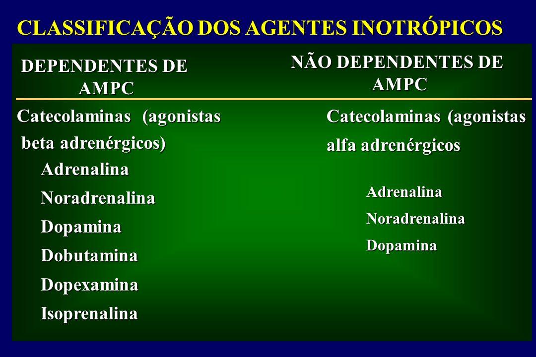 Glucagon Inibidores da fosfodiesterase Amrinona Milrinona Enoximona CLASSIFICAÇÃO DOS AGENTES INOTRÓPICOS DEPENDENTES DE AMPC NÃO DEPENDENTES DE AMPC Catecolaminas (agonistas beta adrenérgicos) beta adrenérgicos) Catecolaminas (agonistas alfa adrenérgicos Digoxina Sais de cálcio Hormônio tireoidiano