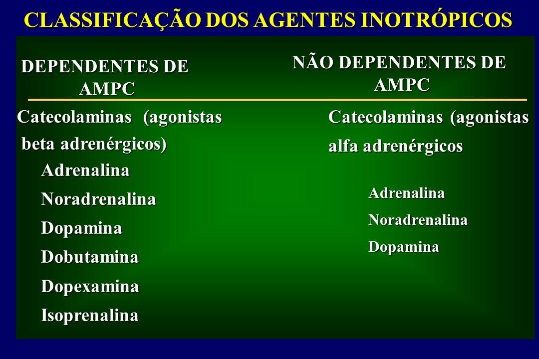 CLASSIFICAÇÃO DOS AGENTES INOTRÓPICOS DEPENDENTES DE AMPC NÃO DEPENDENTES DE AMPC Catecolaminas (agonistas beta adrenérgicos) beta adrenérgicos) Catecolaminas (agonistas alfa adrenérgicos AdrenalinaNoradrenalinaDopaminaDobutaminaDopexaminaIsoprenalina AdrenalinaNoradrenalinaDopamina