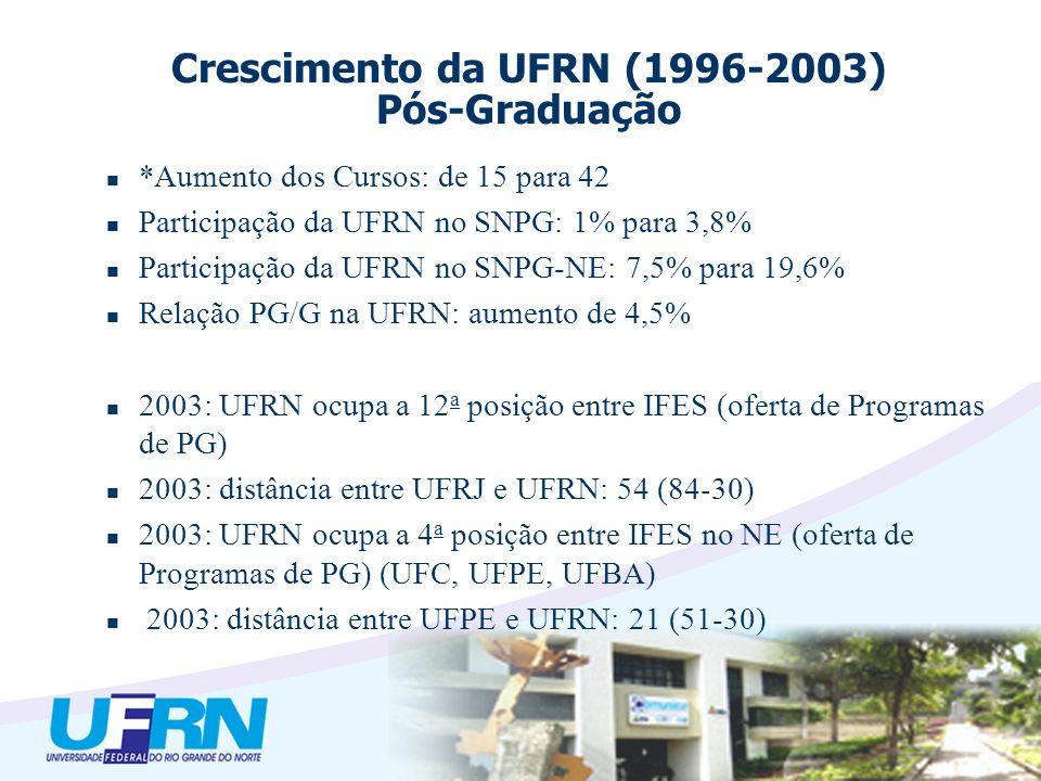 *Aumento dos Cursos: de 15 para 42 Participação da UFRN no SNPG: 1% para 3,8% Participação da UFRN no SNPG-NE: 7,5% para 19,6% Relação PG/G na UFRN: aumento de 4,5% 2003: UFRN ocupa a 12 a posição entre IFES (oferta de Programas de PG) 2003: distância entre UFRJ e UFRN: 54 (84-30) 2003: UFRN ocupa a 4 a posição entre IFES no NE (oferta de Programas de PG) (UFC, UFPE, UFBA) 2003: distância entre UFPE e UFRN: 21 (51-30) Crescimento da UFRN (1996-2003) Pós-Graduação