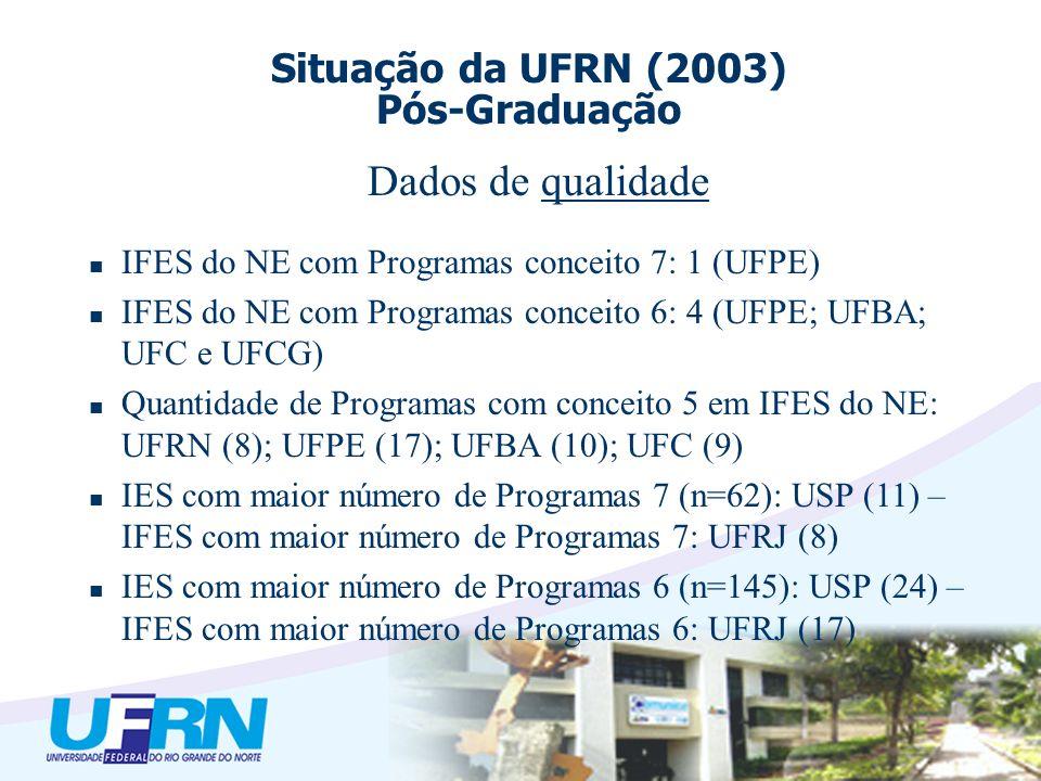 Dados de qualidade IFES do NE com Programas conceito 7: 1 (UFPE) IFES do NE com Programas conceito 6: 4 (UFPE; UFBA; UFC e UFCG) Quantidade de Programas com conceito 5 em IFES do NE: UFRN (8); UFPE (17); UFBA (10); UFC (9) IES com maior número de Programas 7 (n=62): USP (11) – IFES com maior número de Programas 7: UFRJ (8) IES com maior número de Programas 6 (n=145): USP (24) – IFES com maior número de Programas 6: UFRJ (17) Situação da UFRN (2003) Pós-Graduação