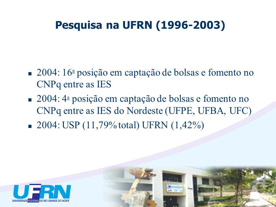 2004: 16 a posição em captação de bolsas e fomento no CNPq entre as IES 2004: 4 a posição em captação de bolsas e fomento no CNPq entre as IES do Nordeste (UFPE, UFBA, UFC) 2004: USP (11,79% total) UFRN (1,42%) Pesquisa na UFRN (1996-2003)