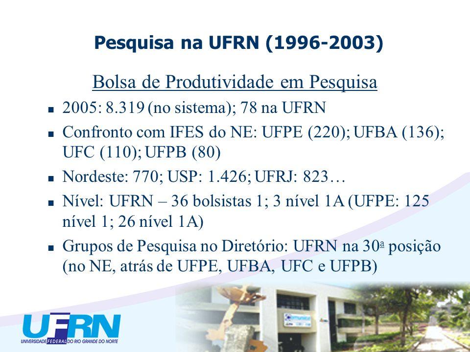 Bolsa de Produtividade em Pesquisa 2005: 8.319 (no sistema); 78 na UFRN Confronto com IFES do NE: UFPE (220); UFBA (136); UFC (110); UFPB (80) Nordeste: 770; USP: 1.426; UFRJ: 823… Nível: UFRN – 36 bolsistas 1; 3 nível 1A (UFPE: 125 nível 1; 26 nível 1A) Grupos de Pesquisa no Diretório: UFRN na 30 a posição (no NE, atrás de UFPE, UFBA, UFC e UFPB) Pesquisa na UFRN (1996-2003)