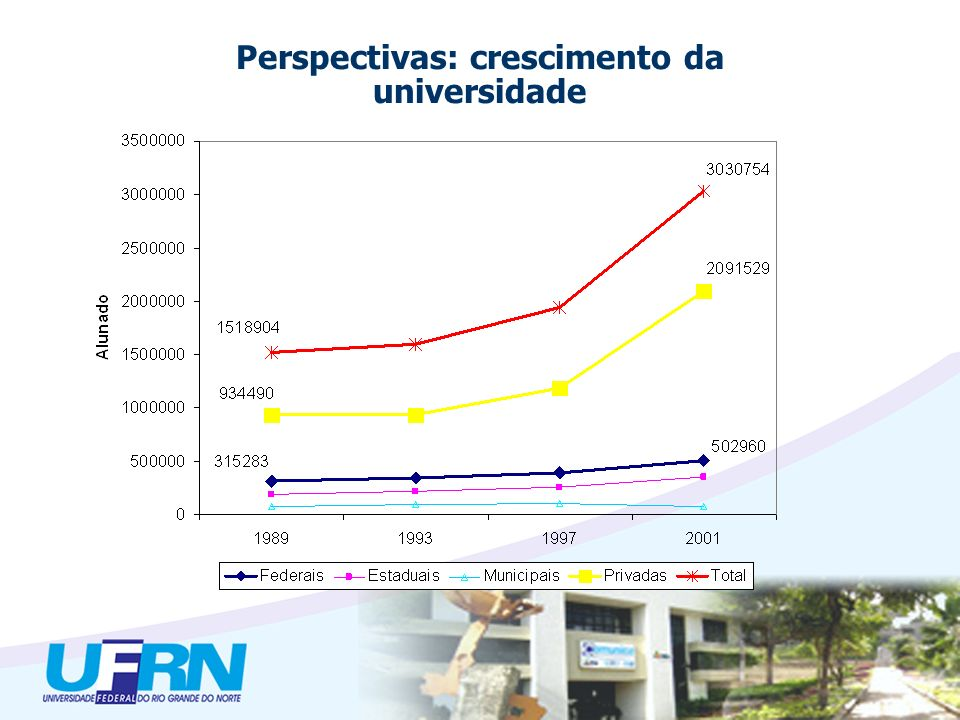 Perspectivas: crescimento da universidade