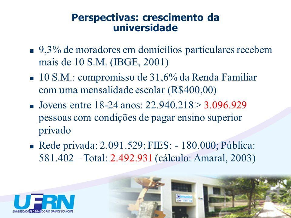 9,3% de moradores em domicílios particulares recebem mais de 10 S.M. (IBGE, 2001) 10 S.M.: compromisso de 31,6% da Renda Familiar com uma mensalidade