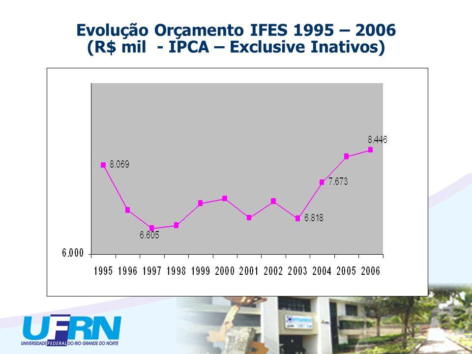 Evolução Orçamento IFES 1995 – 2006 (R$ mil - IPCA – Exclusive Inativos)