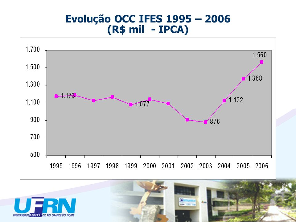 Evolução OCC IFES 1995 – 2006 (R$ mil - IPCA)