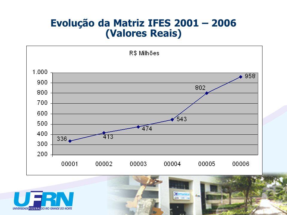 Evolução da Matriz IFES 2001 – 2006 (Valores Reais)