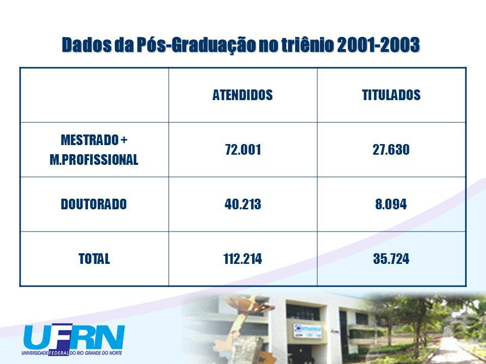 Dados da Pós-Graduação no triênio 2001-2003 ATENDIDOSTITULADOS MESTRADO + M.PROFISSIONAL 72.00127.630 DOUTORADO40.2138.094 TOTAL112.21435.724