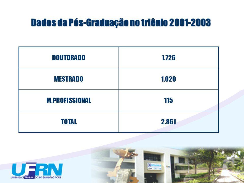 Dados da Pós-Graduação no triênio 2001-2003 DOUTORADO1.726 MESTRADO1.020 M.PROFISSIONAL115 TOTAL2.861
