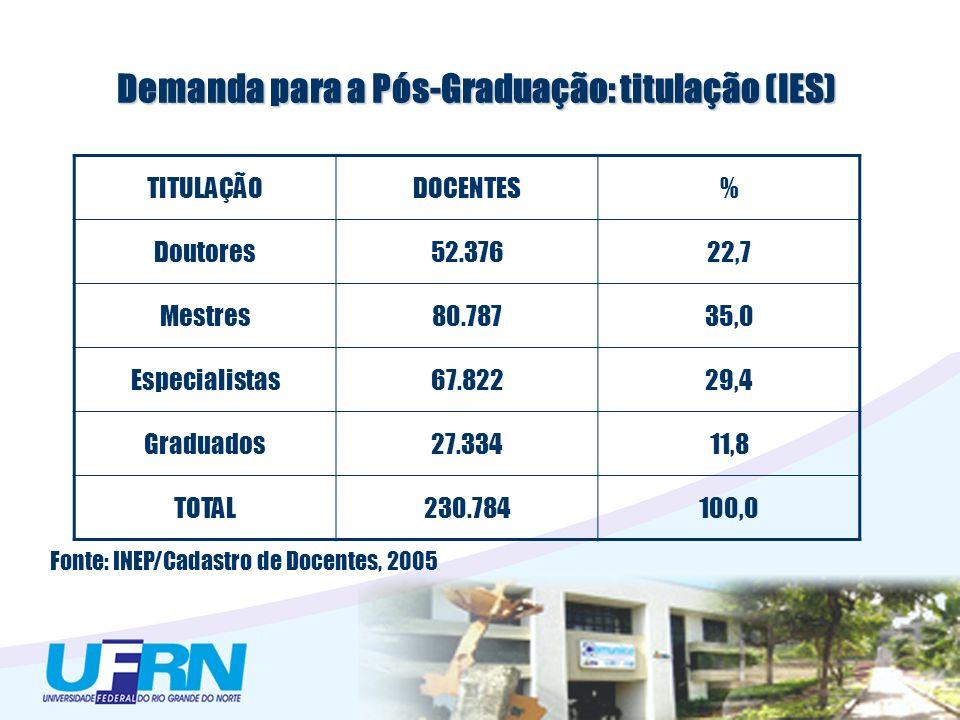 Demanda para a Pós-Graduação: titulação (IES) TITULAÇÃODOCENTES% Doutores52.37622,7 Mestres80.78735,0 Especialistas67.82229,4 Graduados27.33411,8 TOTA