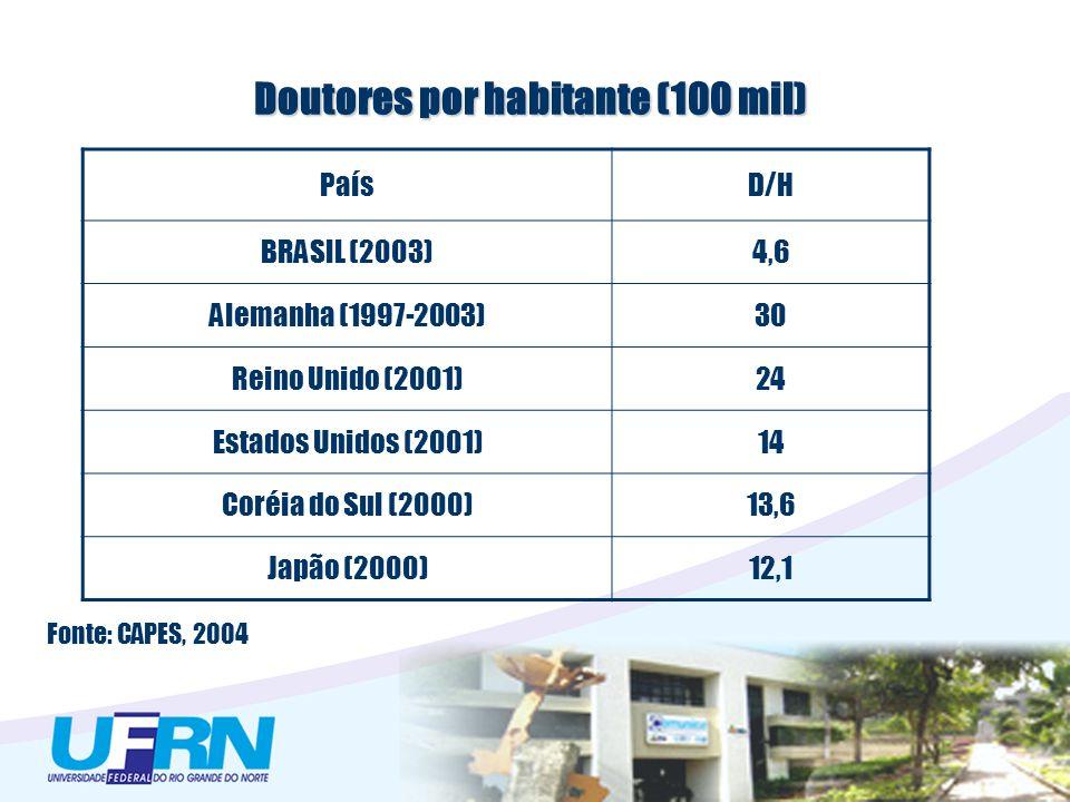 Doutores por habitante (100 mil) PaísD/H BRASIL (2003)4,6 Alemanha (1997-2003)30 Reino Unido (2001)24 Estados Unidos (2001)14 Coréia do Sul (2000)13,6 Japão (2000)12,1 Fonte: CAPES, 2004