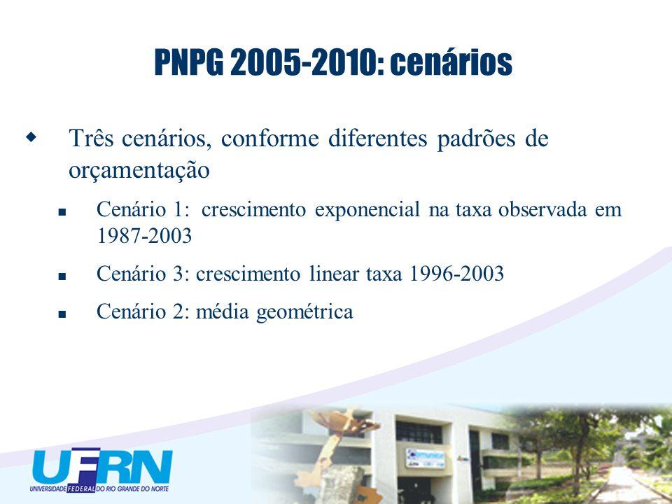 PNPG 2005-2010: cenários Três cenários, conforme diferentes padrões de orçamentação Cenário 1: crescimento exponencial na taxa observada em 1987-2003
