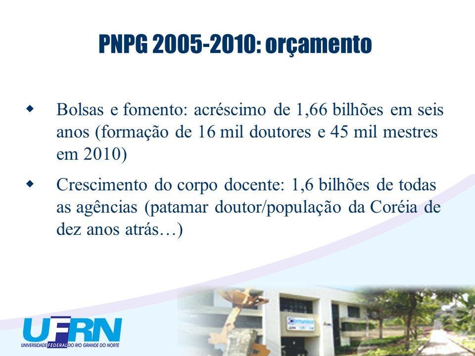 PNPG 2005-2010: orçamento Bolsas e fomento: acréscimo de 1,66 bilhões em seis anos (formação de 16 mil doutores e 45 mil mestres em 2010) Crescimento do corpo docente: 1,6 bilhões de todas as agências (patamar doutor/população da Coréia de dez anos atrás…)