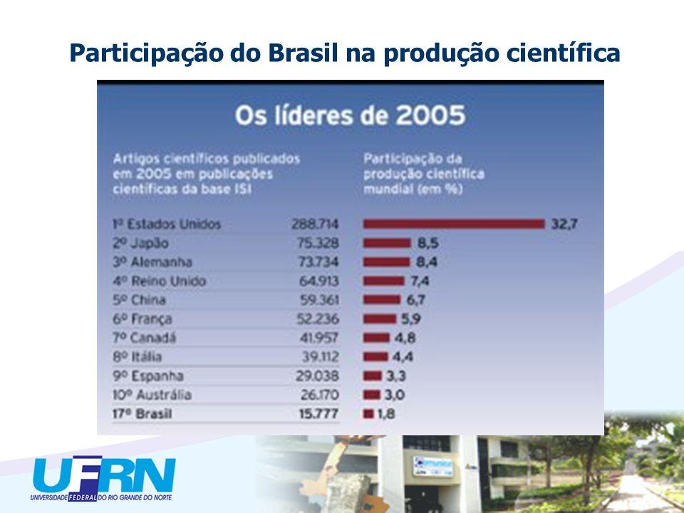 Participação do Brasil na produção científica