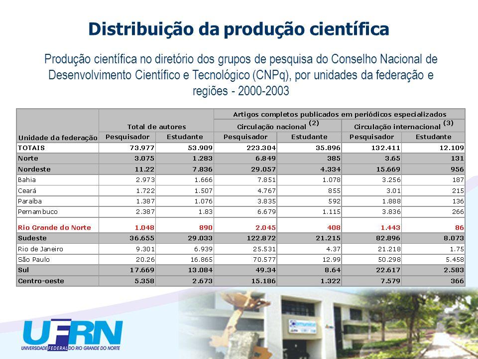 Distribuição da produção científica Tabela 4.1 parte 1 - Produção científica no diretório dos grupos de pesquisa do Conselho Nacional de Desenvolvimen